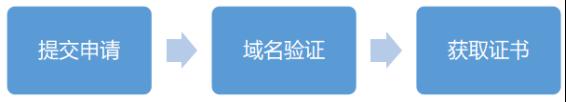 Sectigo SSL证书签发流程29.png
