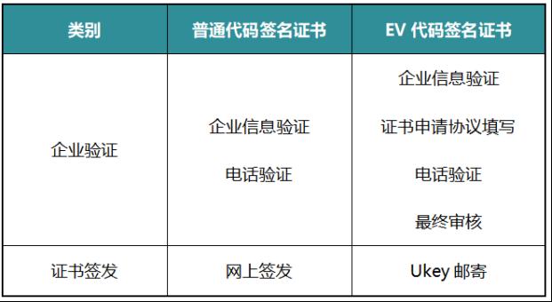 普通代码签名证书和EV代码签名证书的区别602.png