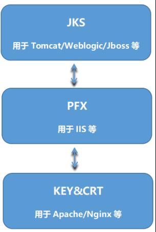如何转换SSL证书格式405.png