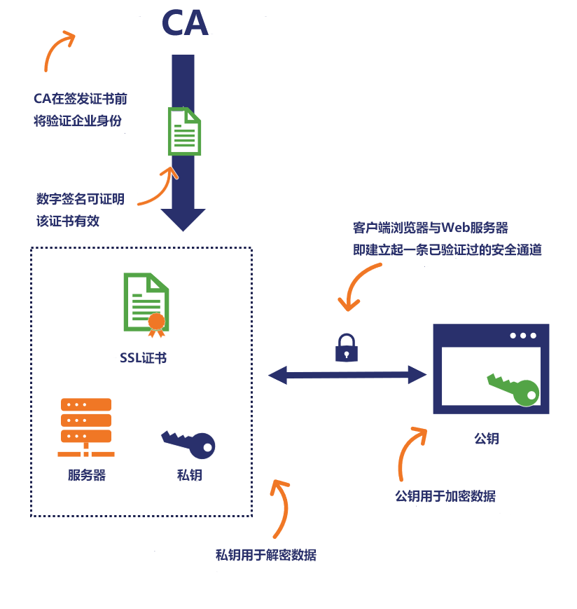 certificate-authority中文.png