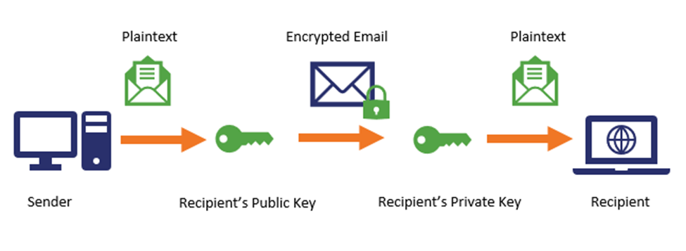 Encryption-and-Email-1.png